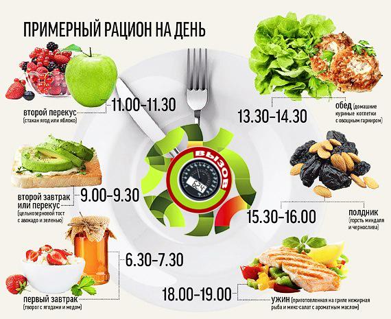 план питания для похудения на 20 ru